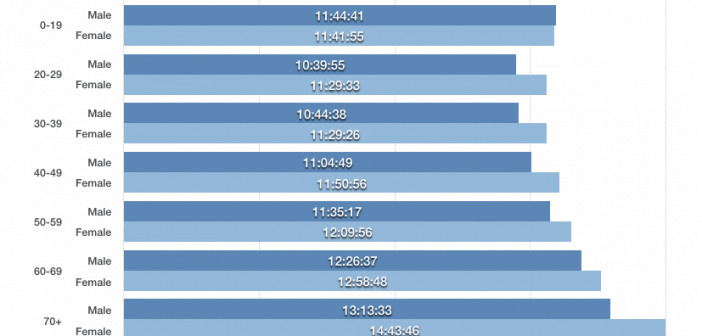 bar graph showing average 50 mile finishing times