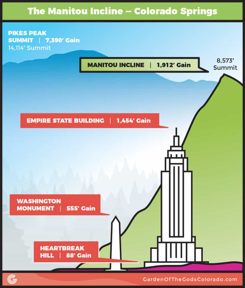 infographic comparing the elevation of the manitou incline with pikes peak and the empire state building