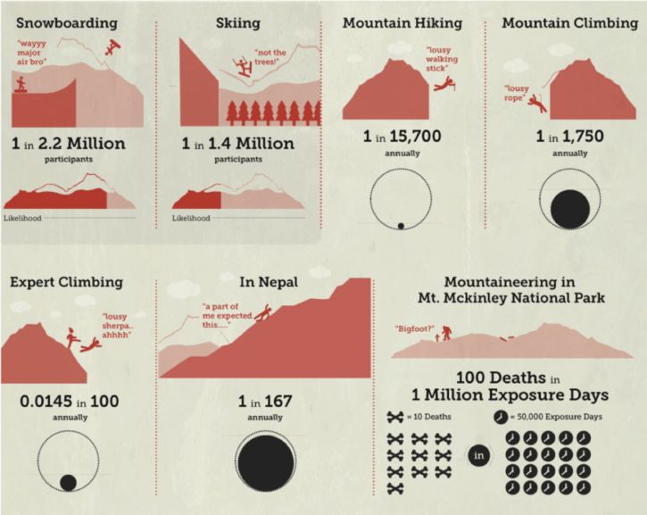 infographic about the statistics of death in mountain sports